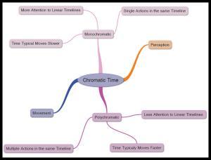 Chromatic Time Model