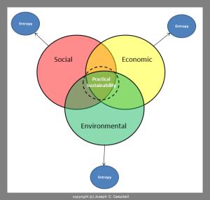 Practical Sustainability